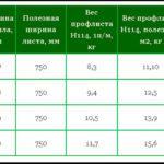 Вес профлиста – — 12 —
